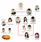 Potato Star 2013QR3 Family Tree 1